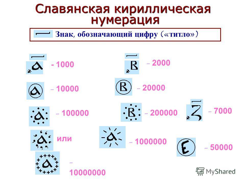 Знак, обозначающий цифру («титло») - 1000 - 7000 - 2000 - 10000 - 20000 - 50000 - 200000 - 100000 или - 1000000 - 10000000 Славянская кириллическая нумерация