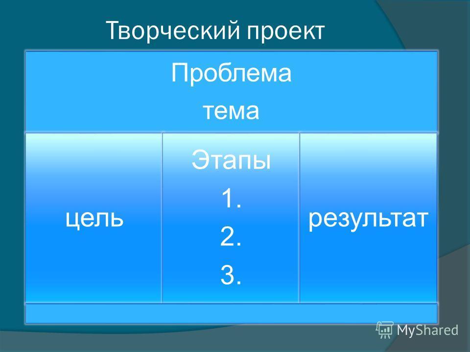 Творческий проект Проблема тема цель Этапы 1. 2. 3. результат
