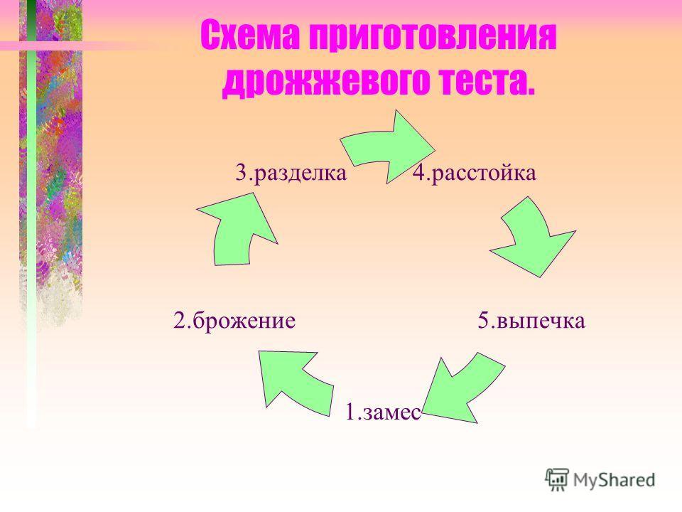 Схема приготовления дрожжевого теста. 4.расстойка 5.выпечка 1.замес 2.брожение 3.разделка