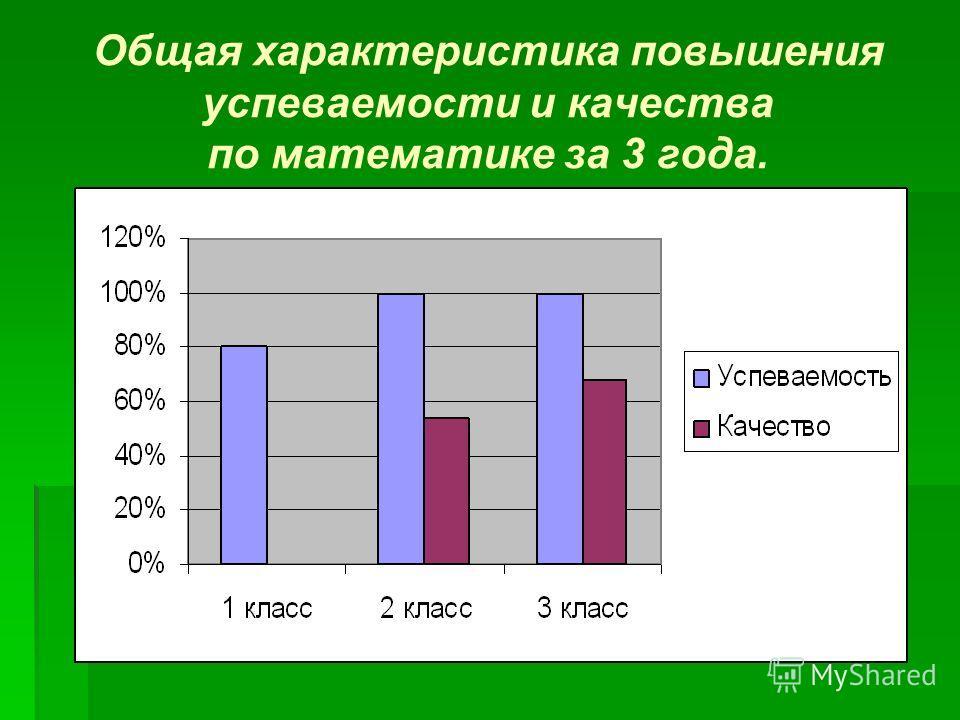 Общая характеристика повышения успеваемости и качества по математике за 3 года.
