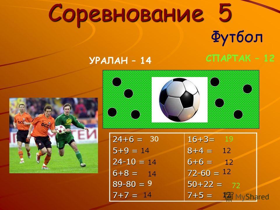 Соревнование 5 Футбол УРАЛАН – 14 СПАРТАК – 12 24+6 = 5+9 = 24-10 = 6+8 = 89-80 = 7+7 = 16+3= 8+4 = 6+6 = 72-60 = 50+22 = 7+5 = 30 14 9 19 12 72 12