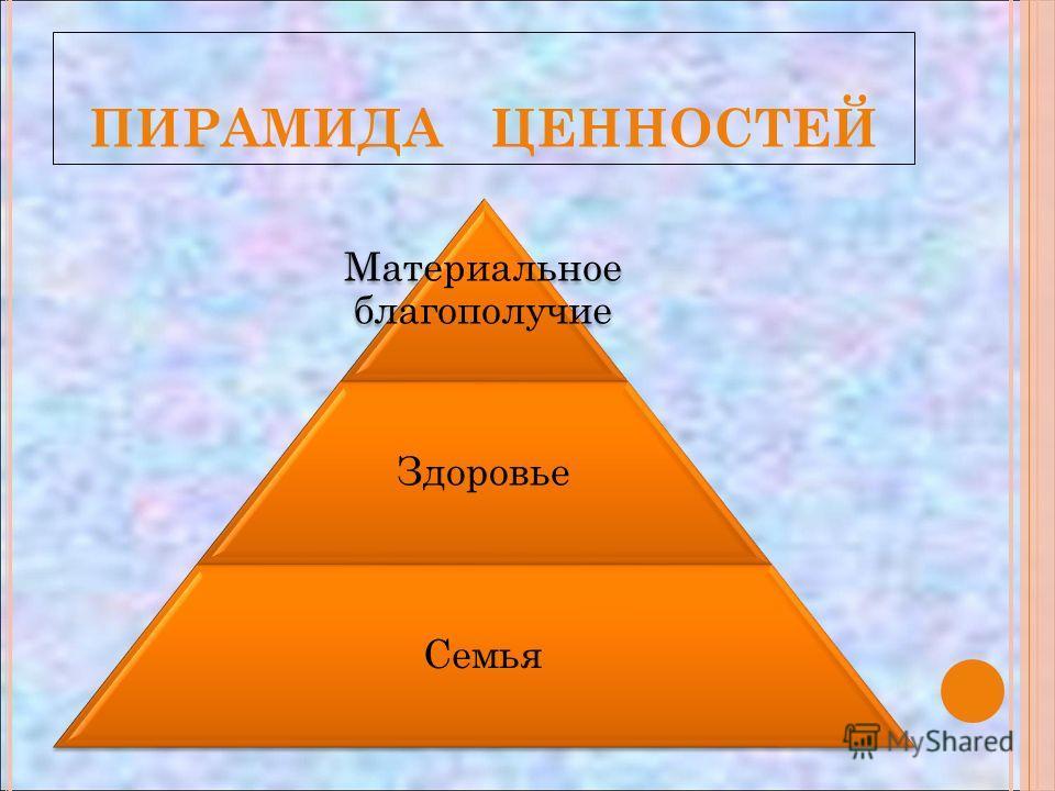 ПИРАМИДА ЦЕННОСТЕЙ Материальное благополучие Здоровье Семья