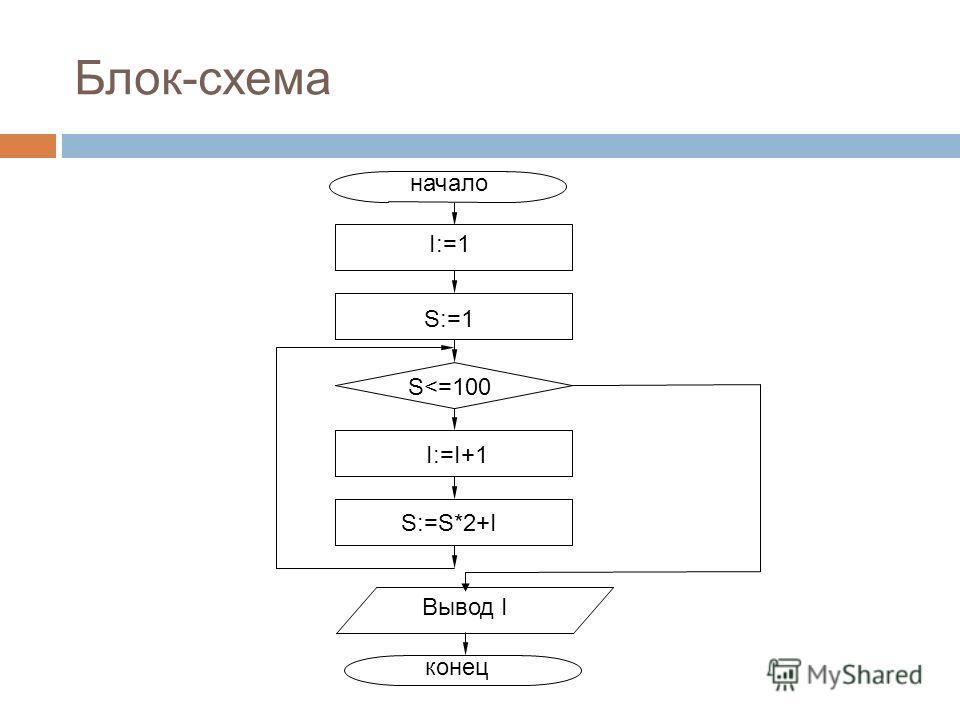 Блок-схема начало конец I:=1 S:=1 S