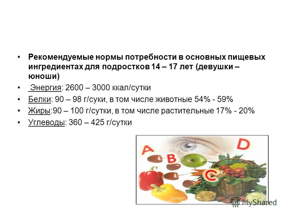 Рекомендуемые нормы потребности в основных пищевых ингредиентах для подростков 14 – 17 лет (девушки – юноши) Энергия: 2600 – 3000 ккал/сутки Белки: 90 – 98 г/суки, в том числе животные 54% - 59% Жиры:90 – 100 г/сутки, в том числе растительные 17% - 2