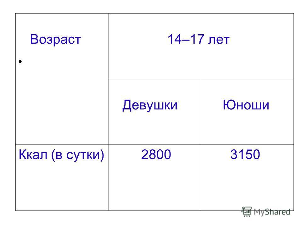 Возраст 14 – 17 лет Девушки Юноши Ккал (в сутки) 2800 3150