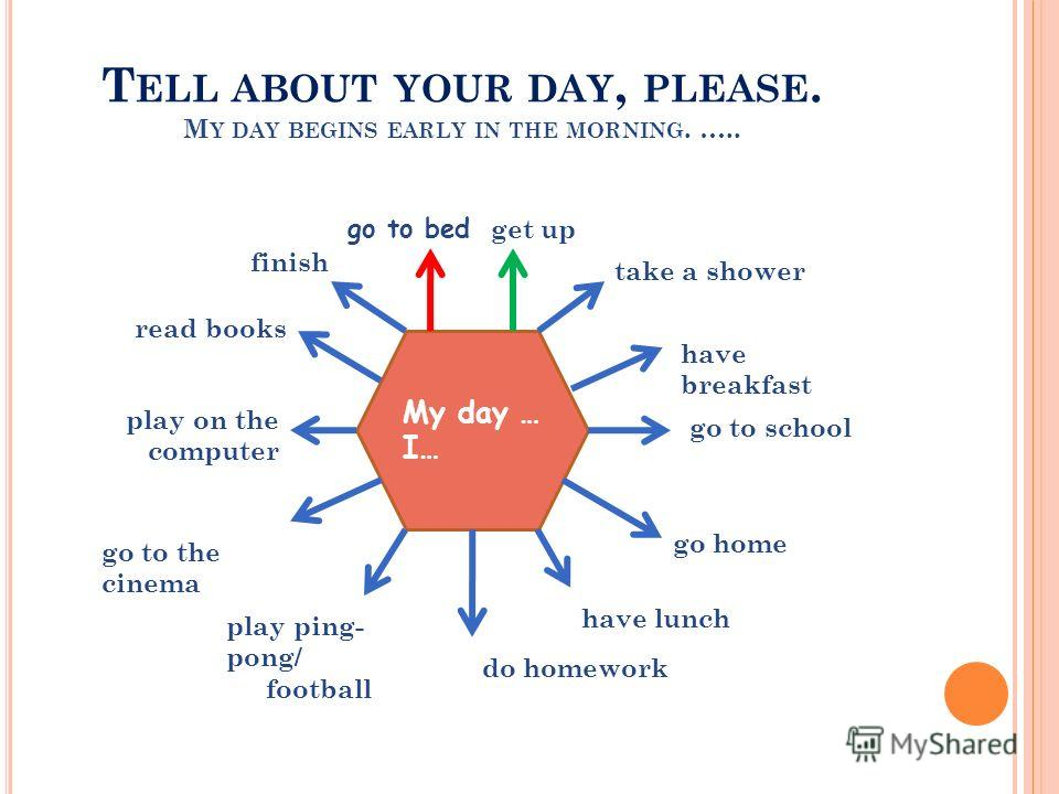 T ELL ABOUT YOUR DAY, PLEASE. M Y DAY BEGINS EARLY IN THE MORNING. ….. My day … I… get up take a shower have breakfast go to school go home have lunch do homework play ping- pong/ football go to the cinema play on the computer read books finish go to