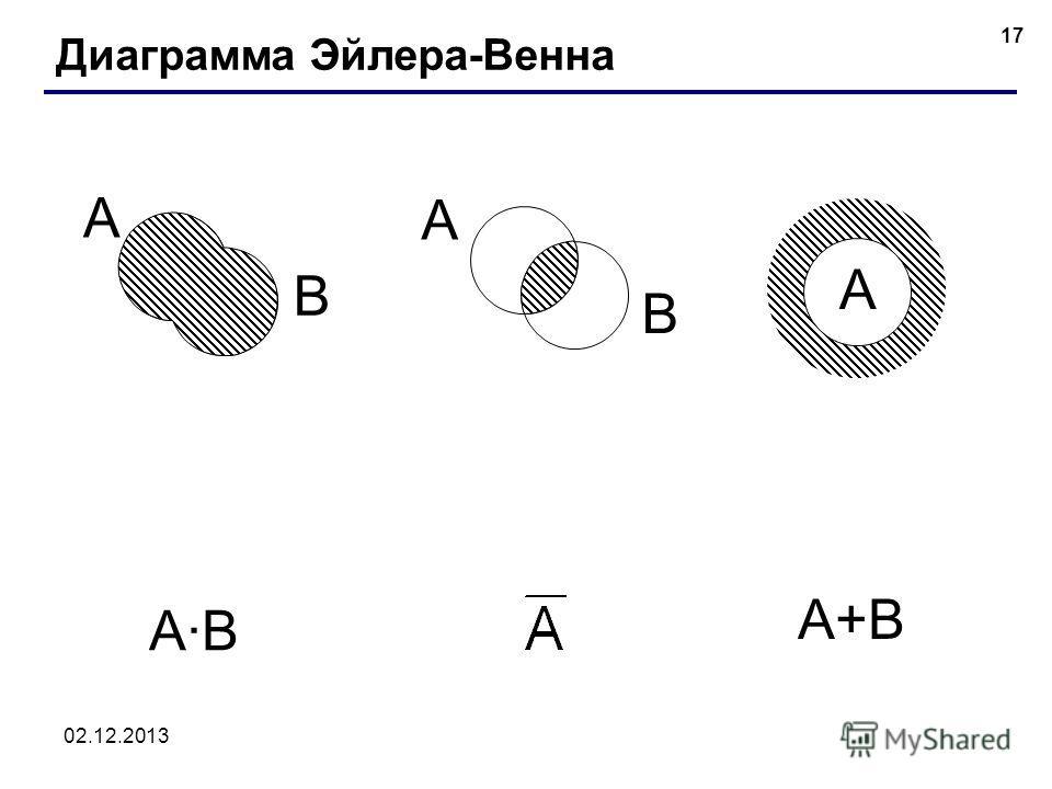 02.12.2013 17 Диаграмма Эйлера-Венна A A B A·BA·B A+B A B
