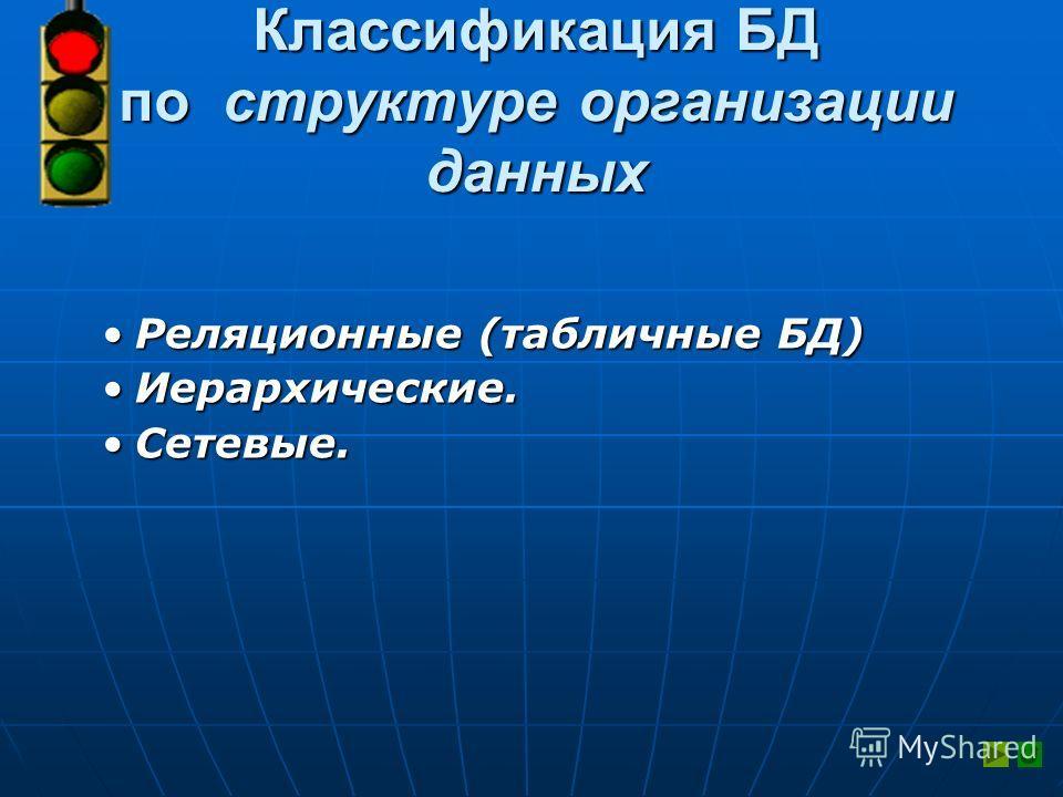 Классификация БД по структуре организации данных Реляционные (табличные БД)Реляционные (табличные БД) Иерархические.Иерархические. Сетевые.Сетевые.