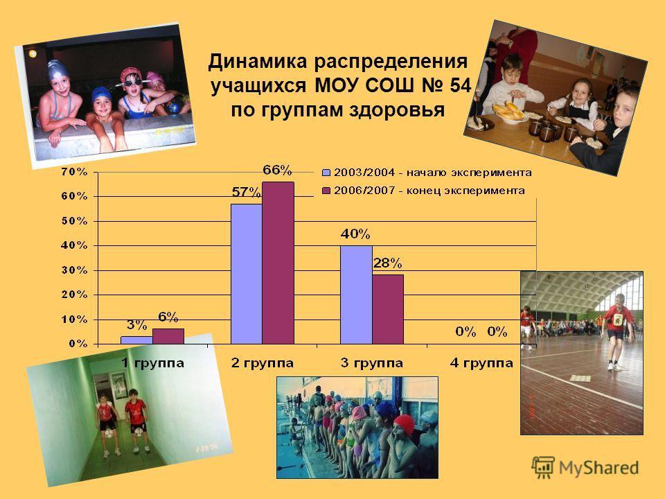 Динамика распределения учащихся МОУ СОШ 54 по группам здоровья