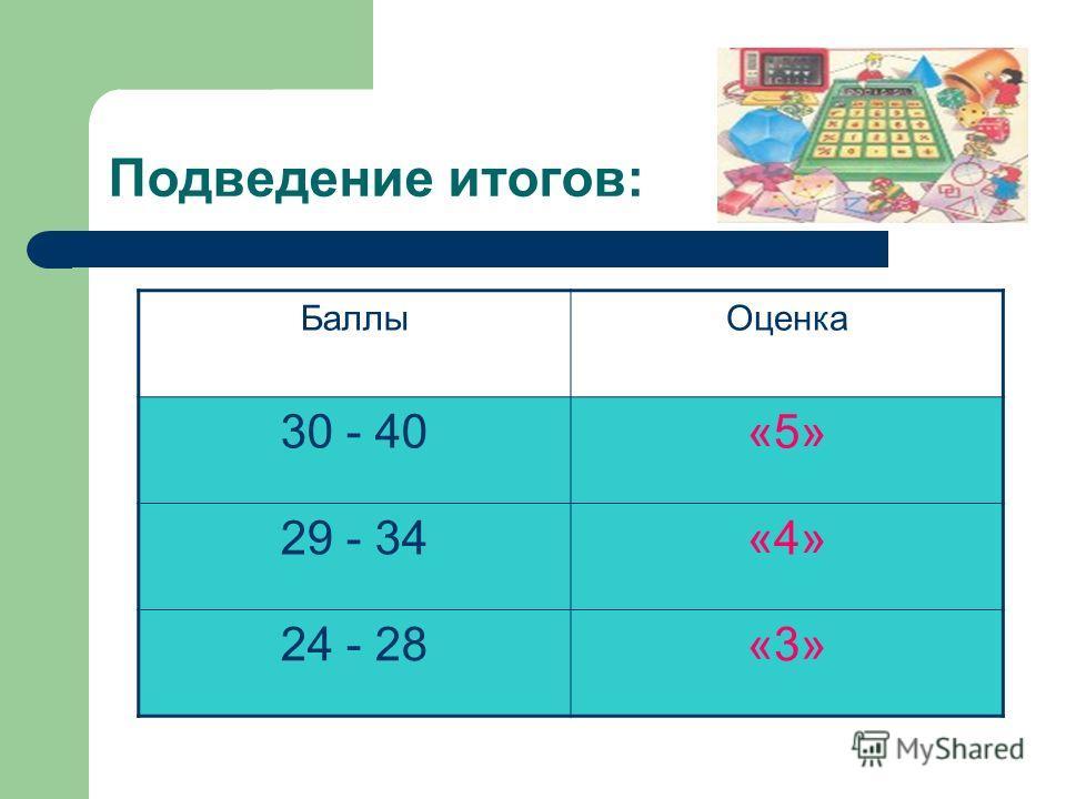 Подведение итогов: БаллыОценка 30 - 40«5» 29 - 34«4» 24 - 28«3»