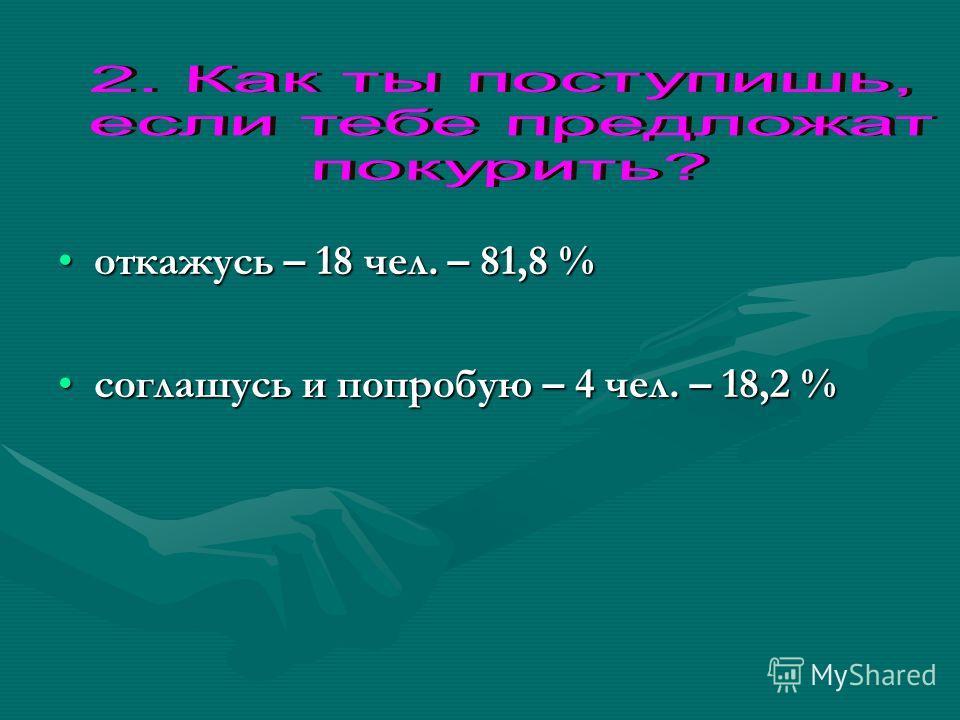 откажусь – 18 чел. – 81,8 %откажусь – 18 чел. – 81,8 % соглашусь и попробую – 4 чел. – 18,2 %соглашусь и попробую – 4 чел. – 18,2 %