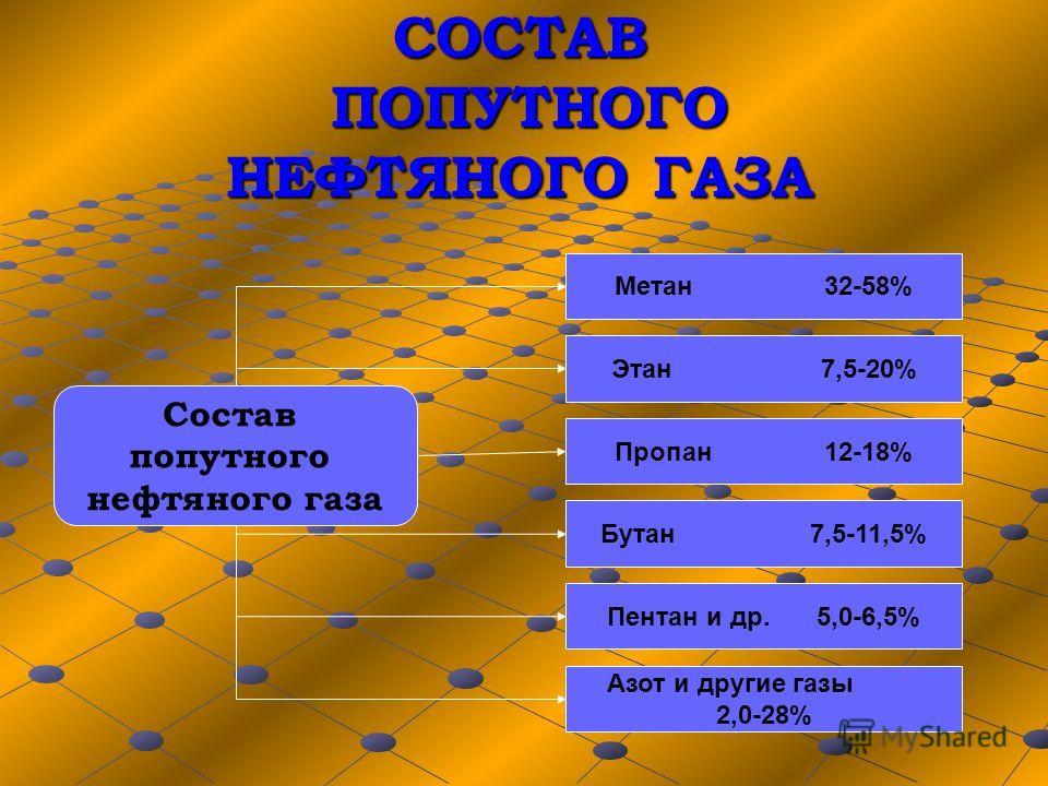 СОСТАВ ПОПУТНОГО НЕФТЯНОГО ГАЗА Состав попутного нефтяного газа Метан 32-58% Этан7,5-20% Пропан12-18% Бутан7,5-11,5% Пентан и др.5,0-6,5% Азот и другие газы 2,0-28%