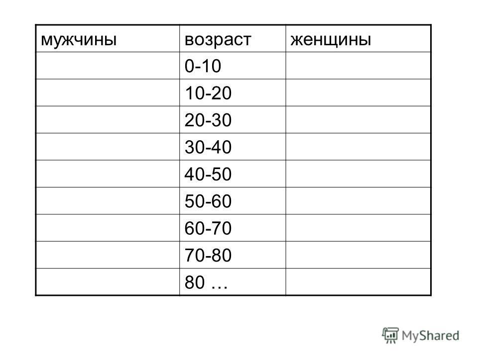 мужчинывозрастженщины 0-10 10-20 20-30 30-40 40-50 50-60 60-70 70-80 80 …