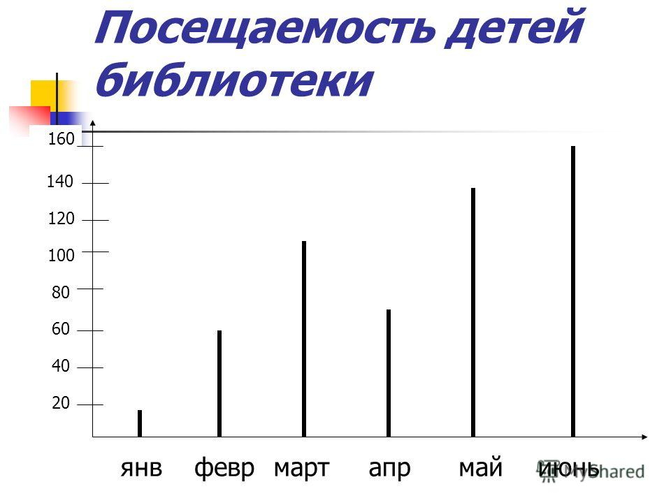 Посещаемость детей библиотеки 20 40 60 80 100 120 140 160 янвфеврмартапрмайиюнь