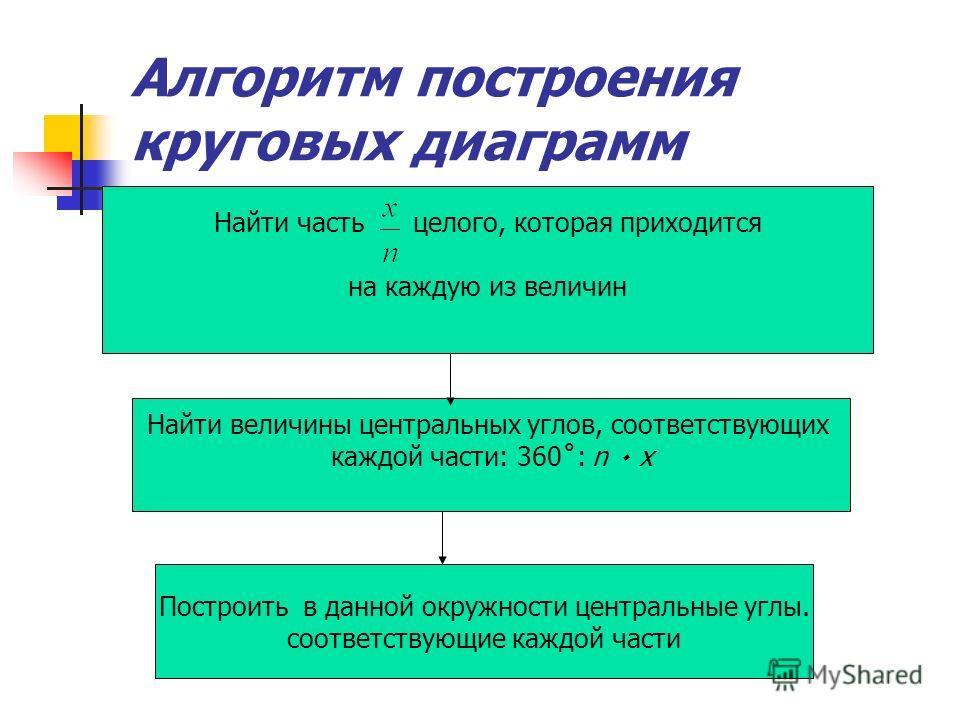 Алгоритм построения круговых диаграмм Найти часть целого, которая приходится на каждую из величин Найти величины центральных углов, соответствующих каждой части: 360˚: n ٠ х Построить в данной окружности центральные углы. соответствующие каждой части