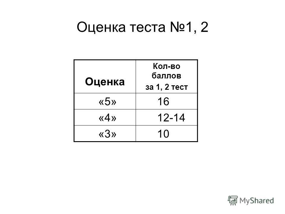 Ответ Вариант 1 2 3 4 I 1 2 3 3 II 3 4 4 2 III 1 2 1 2 Оценка теста: 2 балла за каждое выполненное задание.