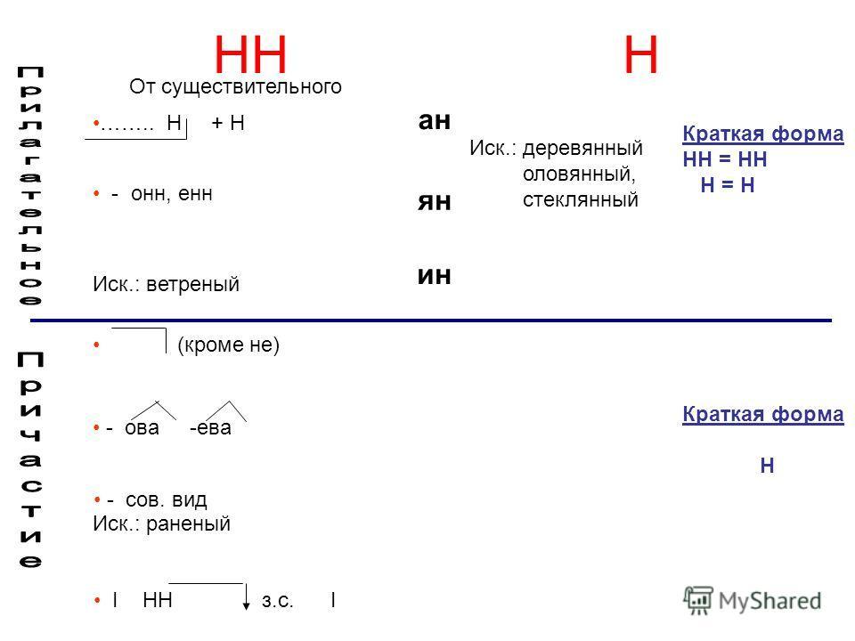 Цели урока: Знать орфограмму Н и НН, правила фонетики. Уметь различать паронимы. Уметь определять лексические средства в тексте. Выполнить тестовые задания.