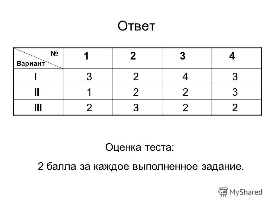 Тест 1. Правописание Н и НН в прилагательных и причастиях.