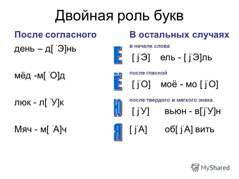 Ответ Вариант 1 2 3 4 I 3 2 4 3 II 1 2 2 3 III 2 3 2 2 Оценка теста: 2 балла за каждое выполненное задание.