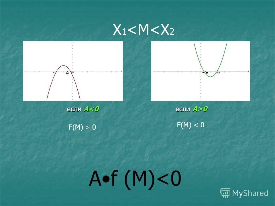 Аf (M) 0 X 1