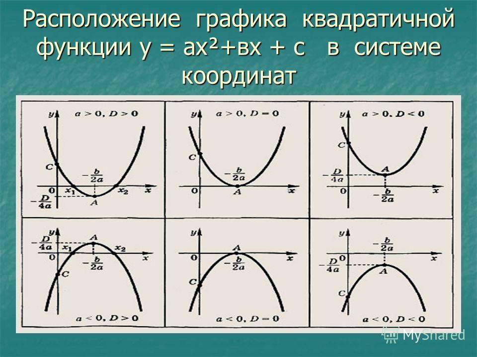 Расположение графика квадратичной функции у = ах²+вх + с в системе координат