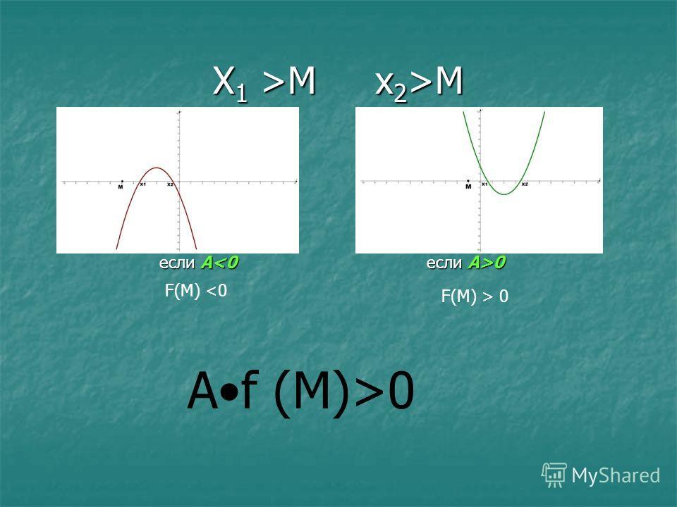 X 1 >M x 2 >M если A 0 F(M) > 0 F(M) 0