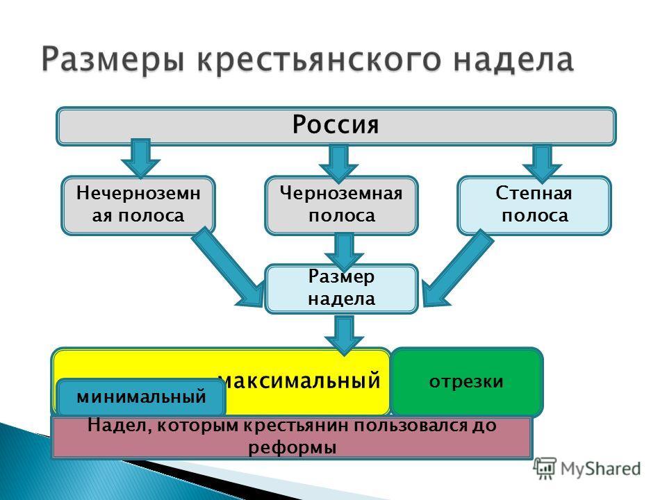 Россия Нечерноземн ая полоса Размер надела Черноземная полоса Степная полоса максимальный отрезки минимальный Надел, которым крестьянин пользовался до реформы