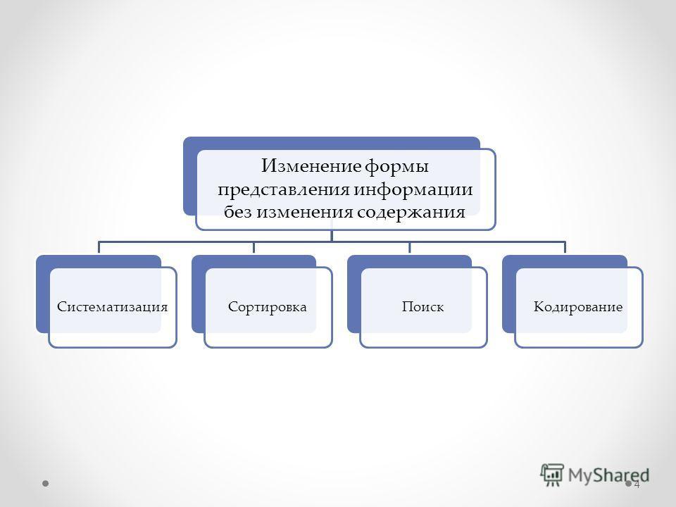 Изменение формы представления информации без изменения содержания СистематизацияСортировкаПоискКодирование 4