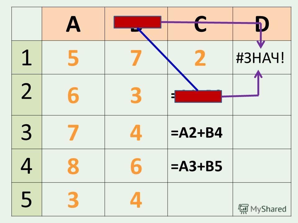 ABCD 1 572 #ЗНАЧ! 2 63 =A1+B3 3 74 =А2+В4 4 86 =А3+В5 5 34