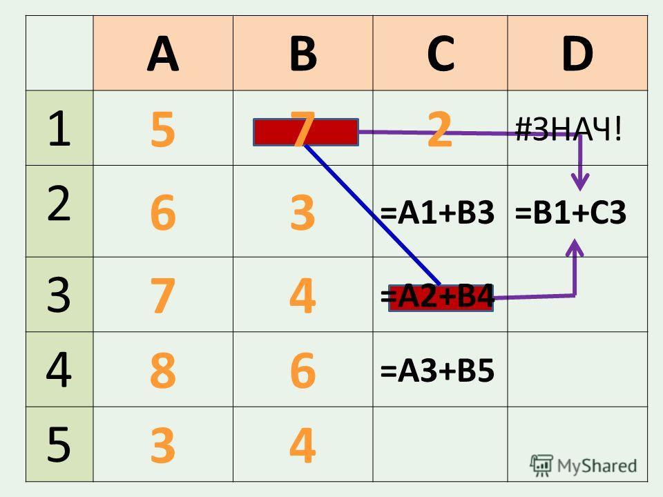 ABCD 1 572 #ЗНАЧ! 2 63 =A1+B3=В1+С3 3 74 =А2+В4 4 86 =А3+В5 5 34
