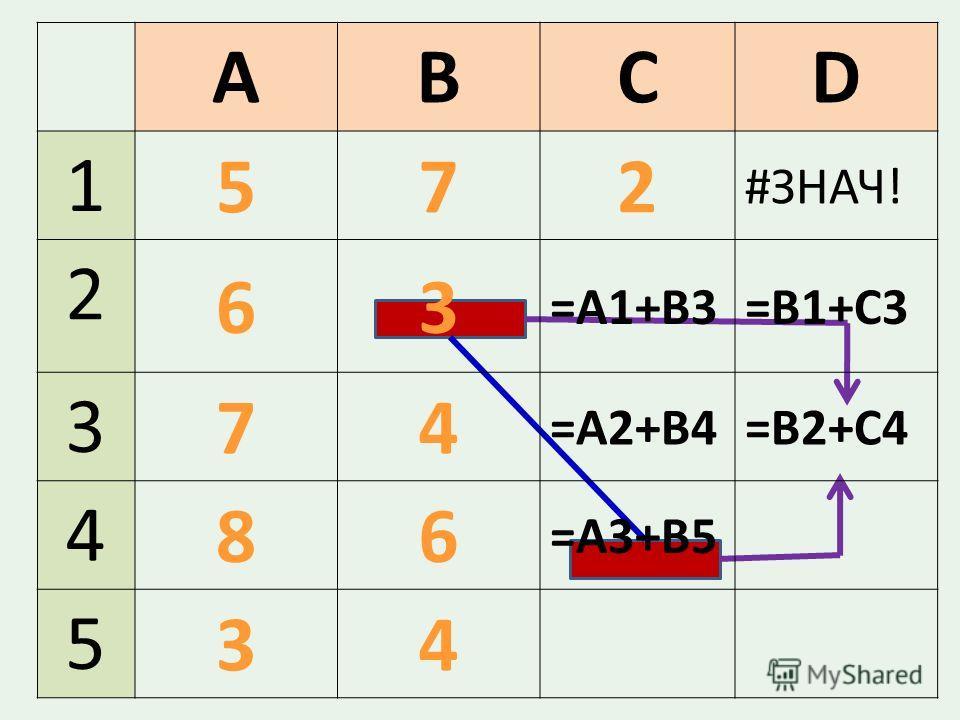 ABCD 1 572 #ЗНАЧ! 2 63 =A1+B3=В1+С3 3 74 =А2+В4=В2+С4 4 86 =А3+В5 5 34