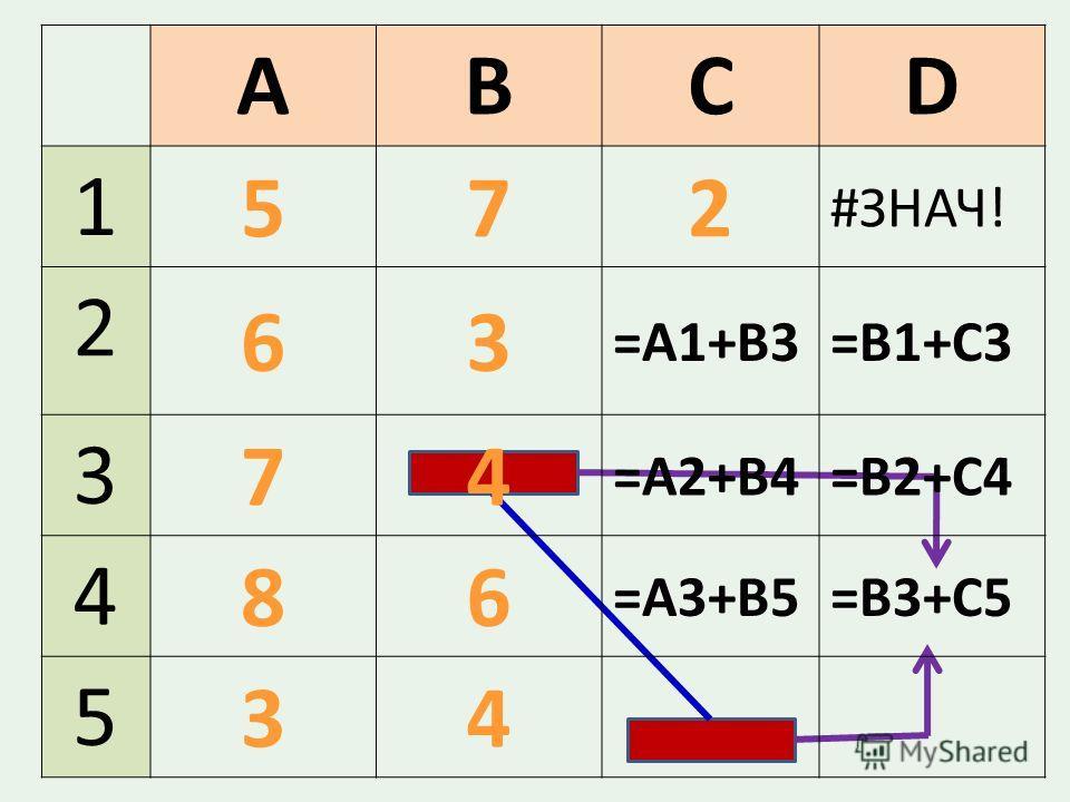ABCD 1 572 #ЗНАЧ! 2 63 =A1+B3=В1+С3 3 74 =А2+В4=В2+С4 4 86 =А3+В5=В3+С5 5 34
