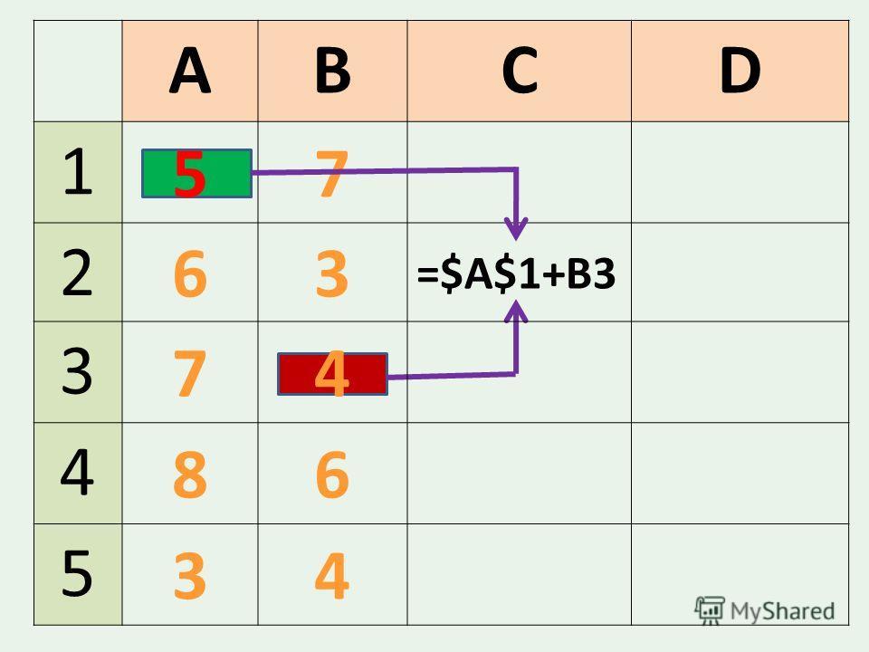 ABCD 1 57 2 63 =$A$1+B3 3 74 4 86 5 34