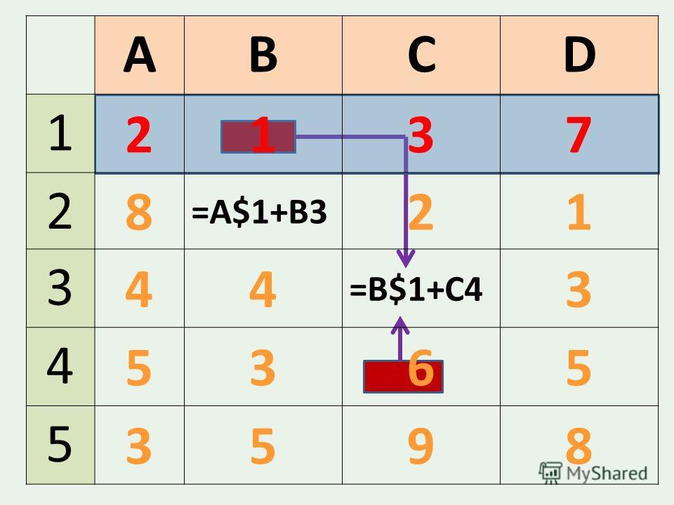 ABCD 1 2137 2 8 21 3 44 =B$1+C4 3 4 5365 5 3598