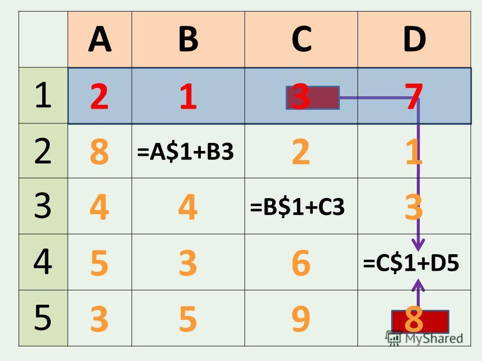 ABCD 1 2137 2 8 =A$1+B3 21 3 44 =B$1+C3 3 4 536 =С$1+D5 5 3598