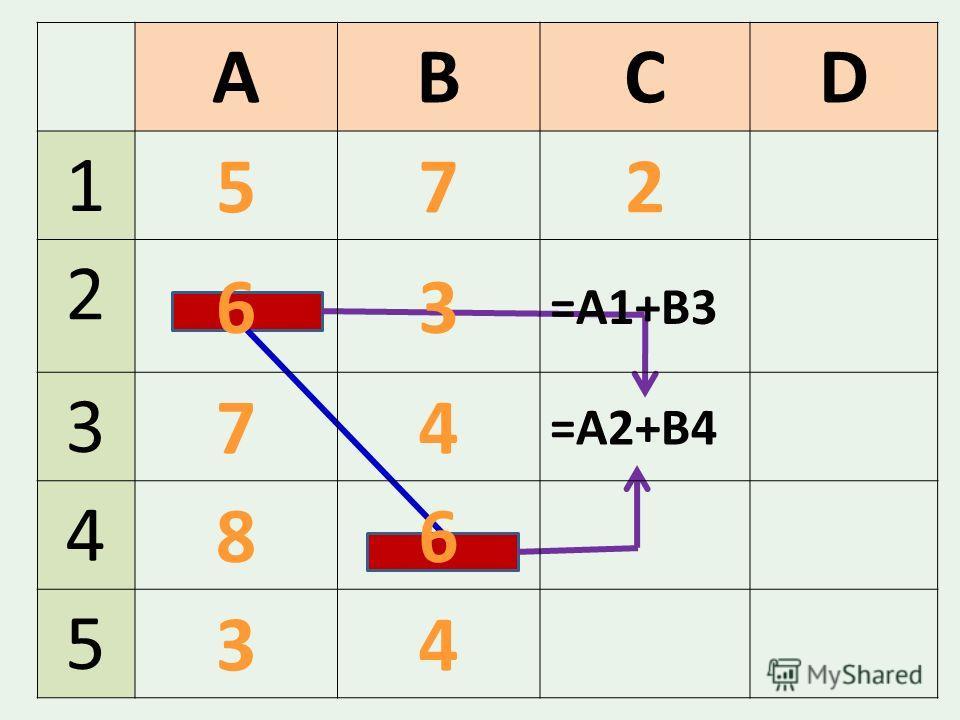 ABCD 1 572 2 63 3 74 =А2+В4 4 86 5 34