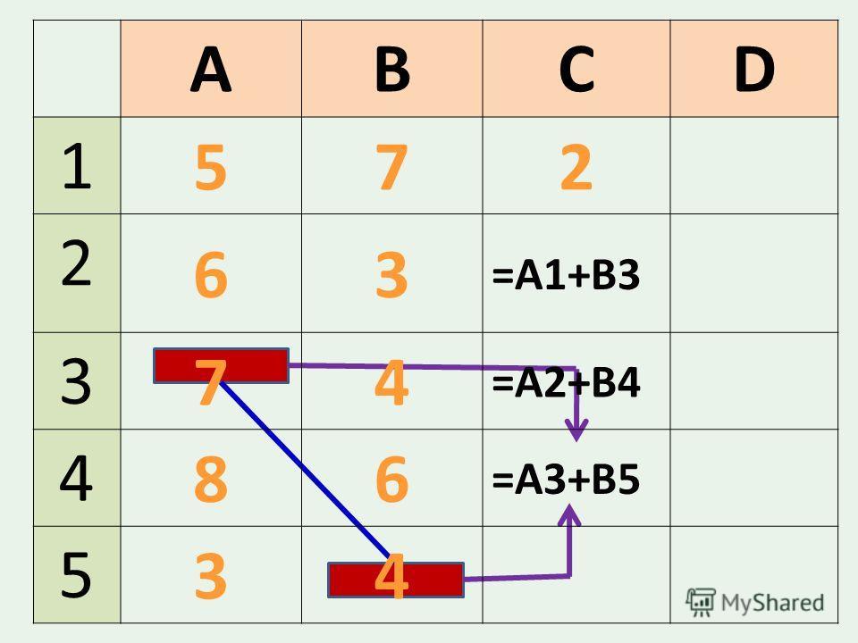 ABCD 1 572 2 63 =A1+B3 3 74 =А2+В4 4 86 =А3+В5 5 34
