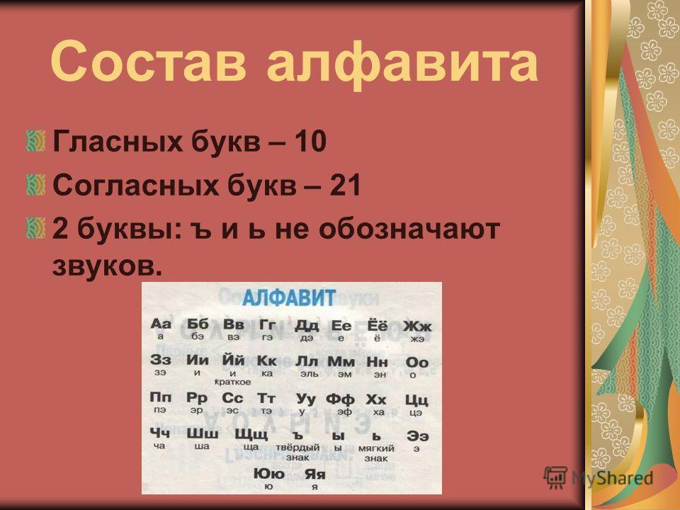 Состав алфавита Гласных букв – 10 Согласных букв – 21 2 буквы: ъ и ь не обозначают звуков.