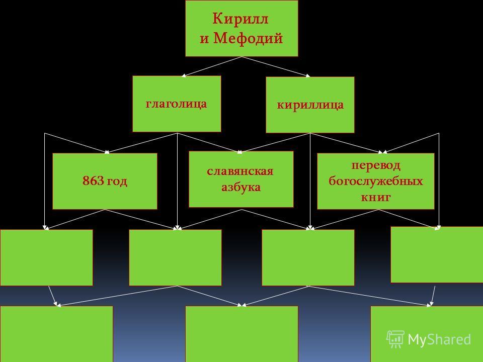 32 глаголица Кирилл и Мефодий 863 год славянская азбука перевод богослужебных книг кириллица