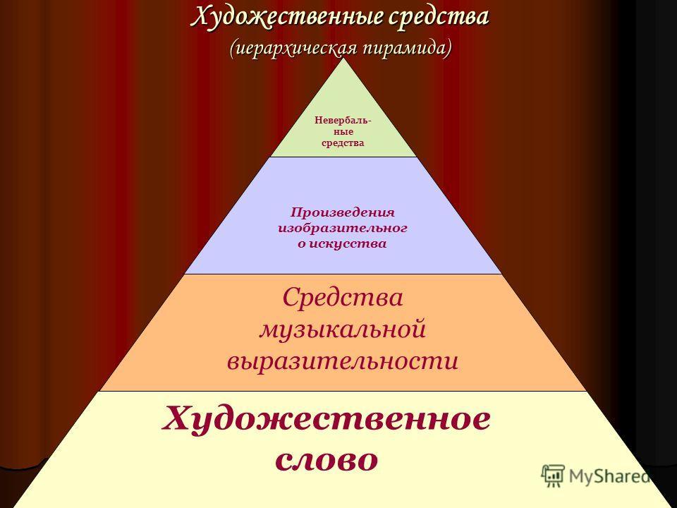 Художественные средства (иерархическая пирамида) Невербаль- ные средства Произведения изобразительног о искусства Средства музыкальной выразительности Художественное слово