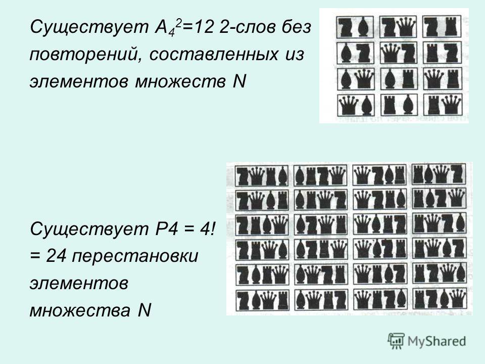 Существует А 4 2 =12 2-слов без повторений, составленных из элементов множеств N Существует Р4 = 4! = 24 перестановки элементов множества N
