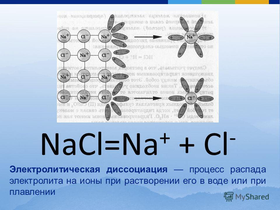 NaCl=Na + + Cl - Электролитическая диссоциация процесс распада электролита на ионы при растворении его в воде или при плавлении