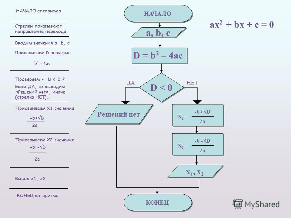 Составить блок-схему алгоритма решения квадратного уравнения a х 2 + b х + c = 0