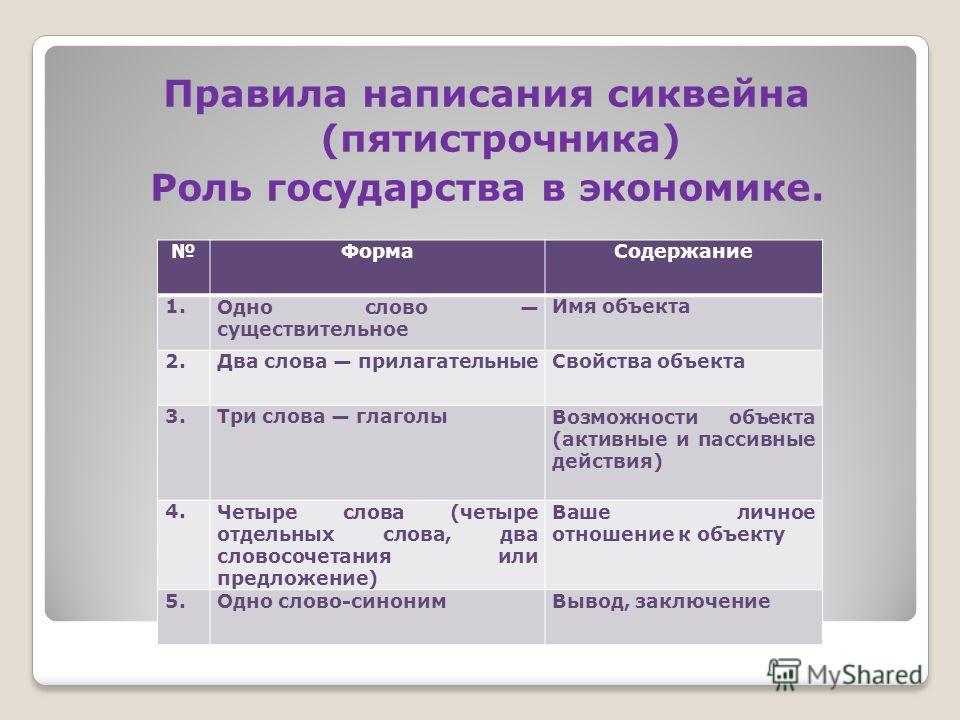 Правила написания сиквейна (пятистрочника) Роль государства в экономике. ФормаСодержание 1.Одно слово существительное Имя объекта 2.Два слова прилагательныеСвойства объекта 3.Три слова глаголыВозможности объекта (активные и пассивные действия) 4.Четы