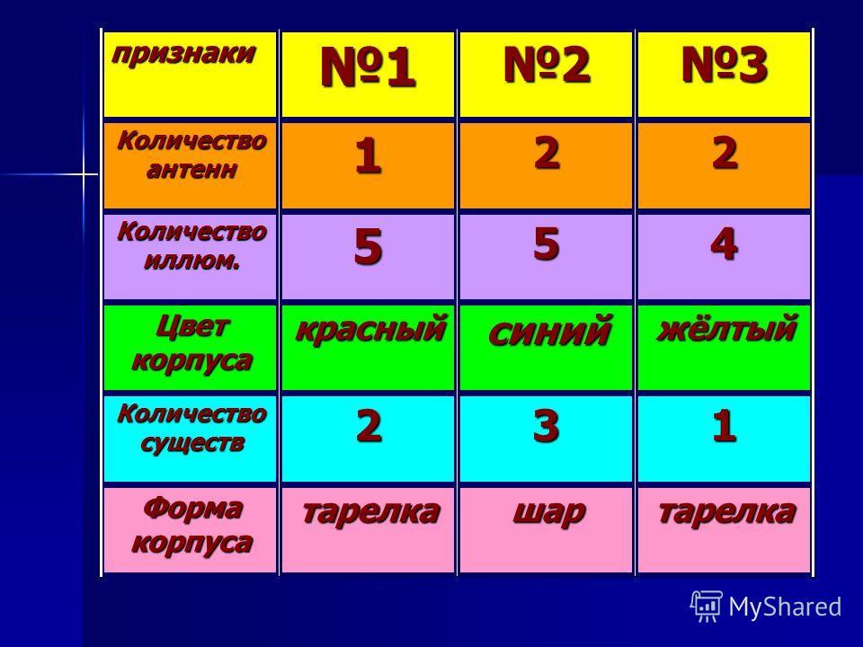 тарелкашартарелка Форма корпуса 132 Количество существ жёлтыйсинийкрасный Цвет корпуса 455 Количество иллюм. 221 Количество антенн 321признаки