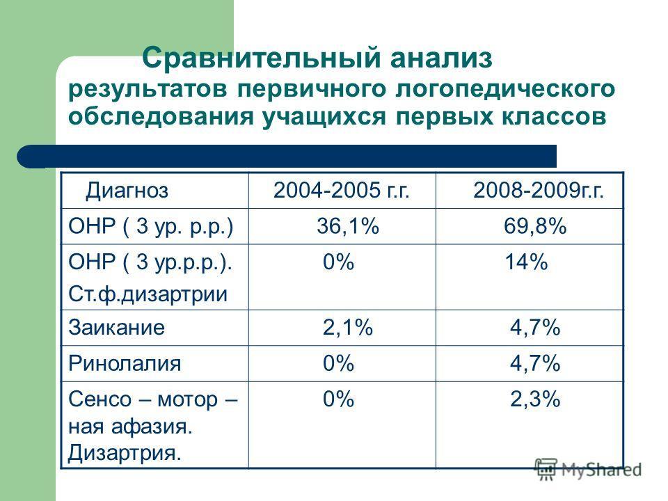 Сравнительный анализ результатов первичного логопедического обследования учащихся первых классов Диагноз 2004-2005 г.г. 2008-2009г.г. ОНР ( 3 ур. р.р.) 36,1% 69,8% ОНР ( 3 ур.р.р.). Ст.ф.дизартрии 0% 14% Заикание 2,1% 4,7% Ринолалия 0% 4,7% Сенсо – м