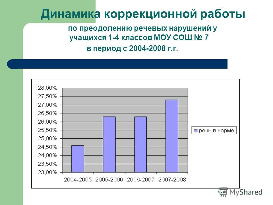 Динамика коррекционной работы по преодолению речевых нарушений у учащихся 1-4 классов МОУ СОШ 7 в период с 2004-2008 г.г.