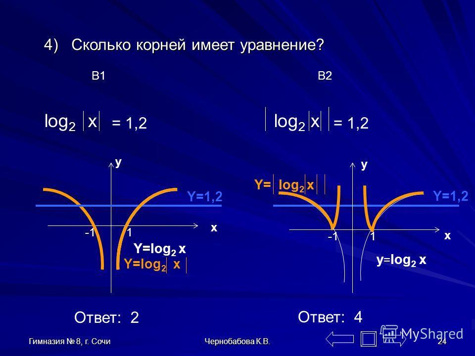 Гимназия 8, г. Сочи Чернобабова К.В. 23 4 ) Сколько корней имеет уравнение? Вариант 1 Вариант 2 log 2 x = 1,2 log 2 x = 1,2 Ответ