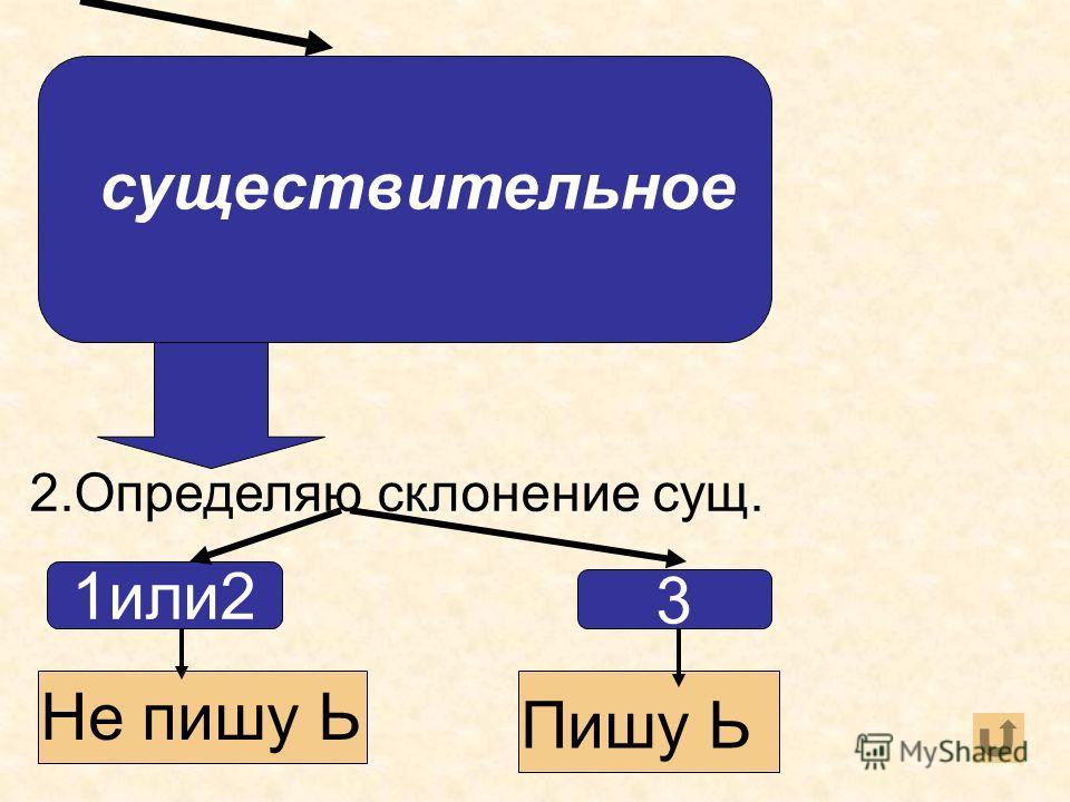 наречие 2.Определяю,является ли слово исключением да нет Не пишу Ь Пишу Ь (уж,замуж, невтерпёж)
