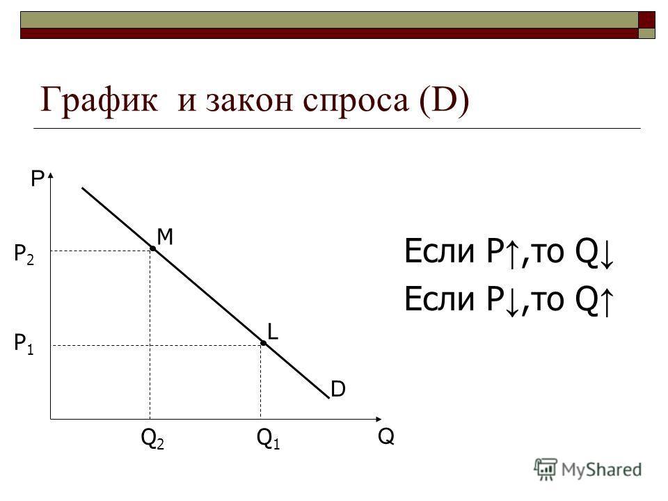 График и закон спроса (D) P Q D Если P,то Q P 2 Q2Q2 P 1 Q1Q1 L M